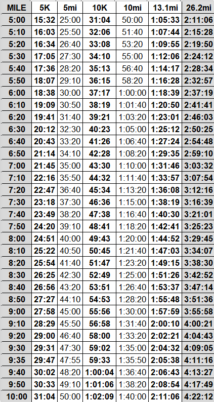 marathon pace chart  u2013 lowell running co